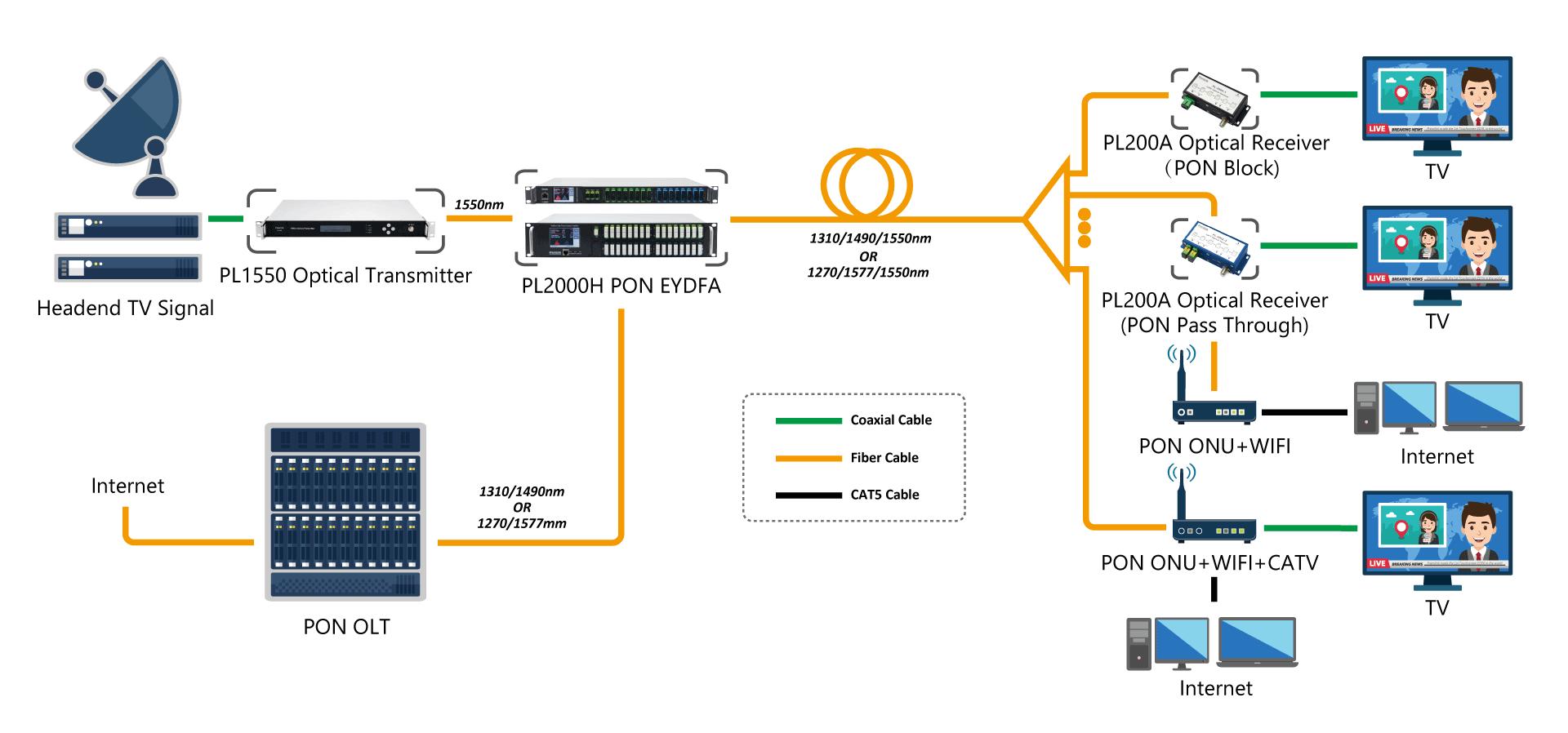 RF overlay on PON, XGS-PON