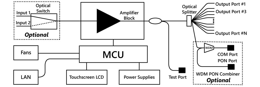 Block Diagram of EYDFA with GPON combiner